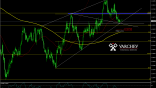 Varchev Finance - USD/CAD expectation