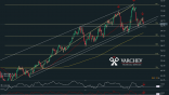 Varchev Finance - WTI Bearish expectations