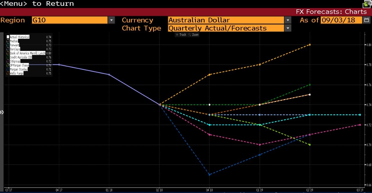 Wall Street Expectations for AUDUSD