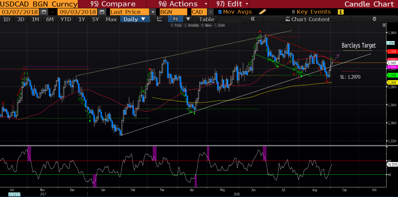 Barclays USD/CAD weekly expectations