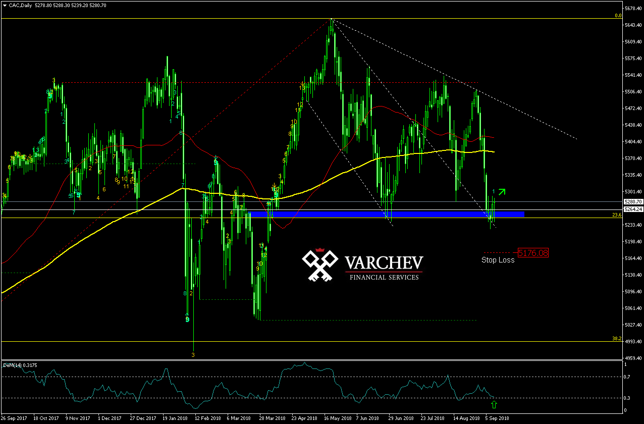 Varchev Finance - CAC40 mid term expectations