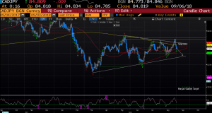 Morgan Stanley CAD/JPY expectations
