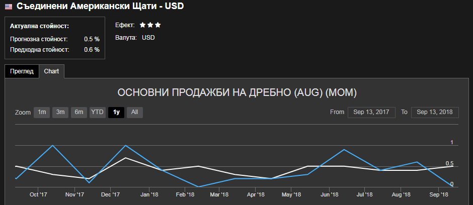 Expecting U.S. retail sales data: +0.5% expected, at 15:30