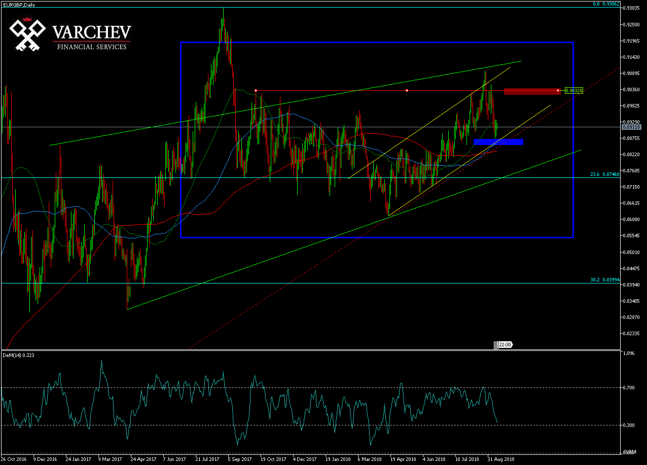 Varchev EURGBP daily