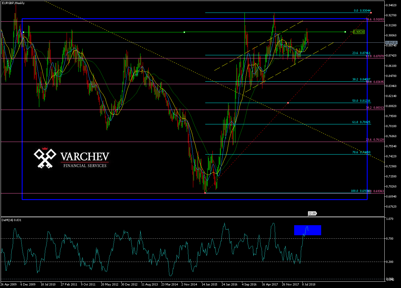 Varchev EURGBP weekly