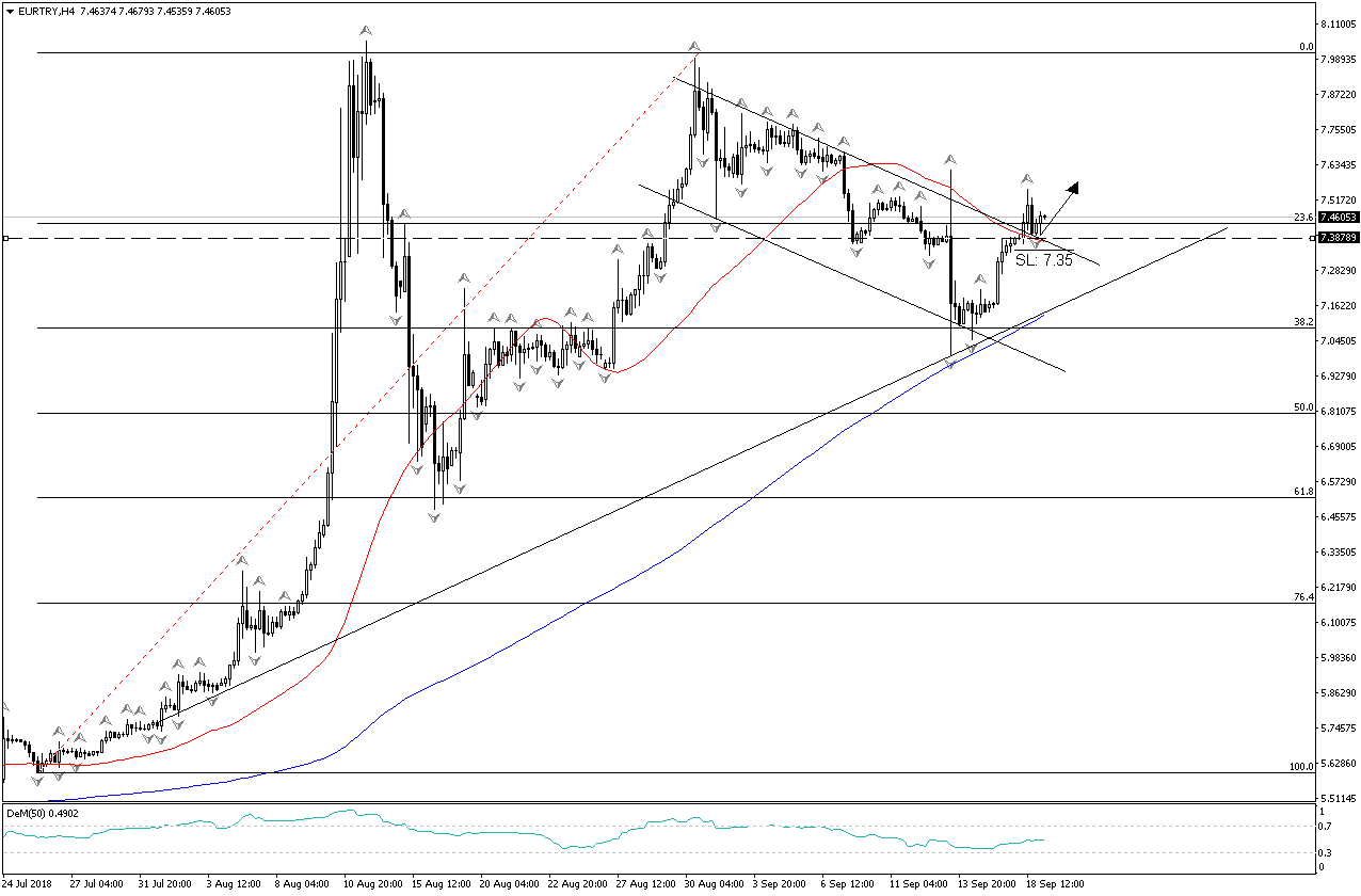 EUR/TRY H4 Chart