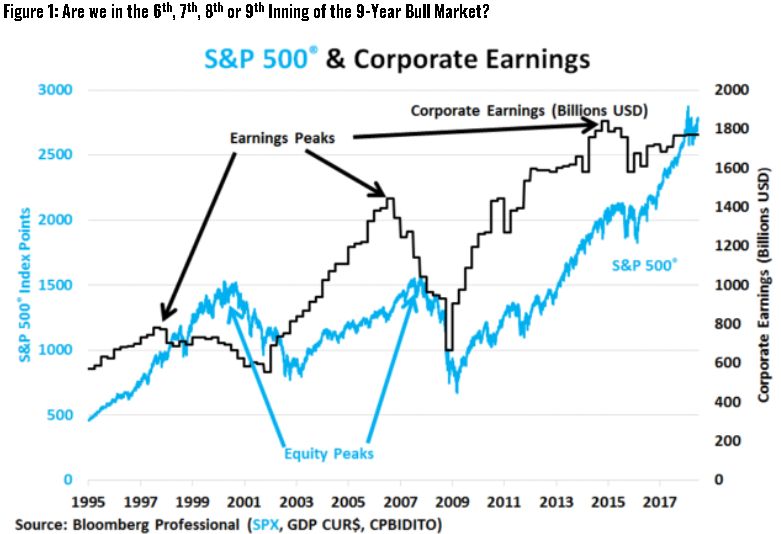 S&P 500 and corporate earnings