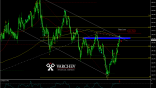 Varchev Finance - GBP/JPY mid term expectations