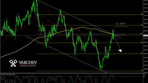 GBP/JPY Daily Chart