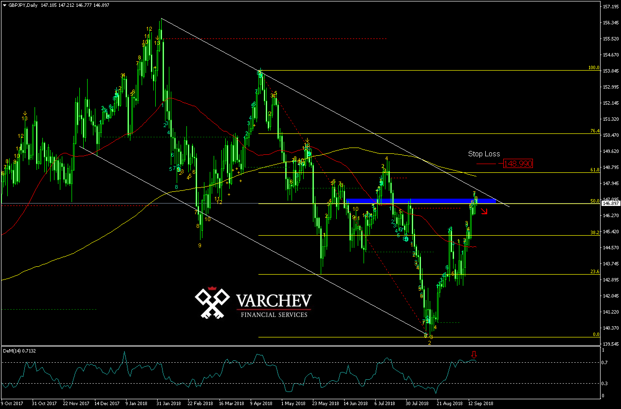 Varchev Finance - GBP/JPY short term expectations