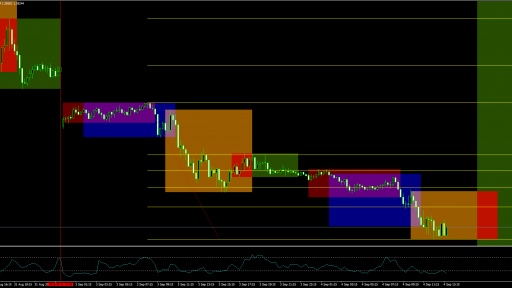 GBPUSD forex session chart