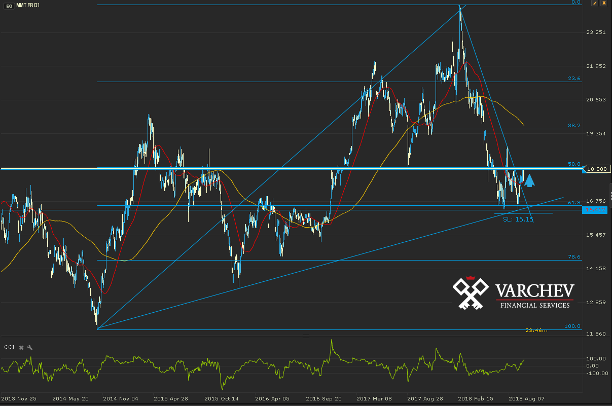 MMT.FR Daily Chart