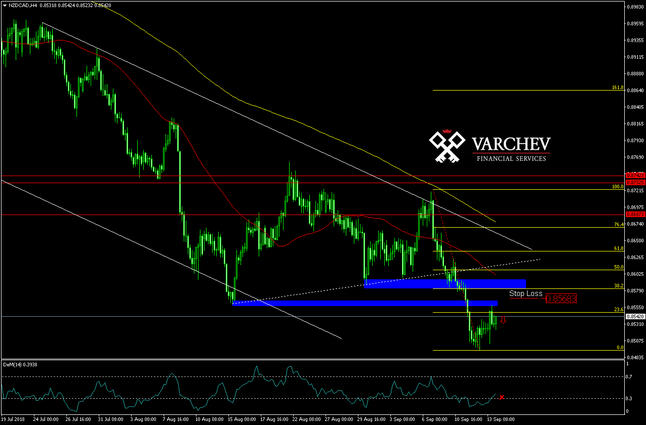 Varchev Finance - NZD/CAD short term expectations