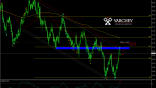 Varchev Finance - NZD/JPY short term expectations