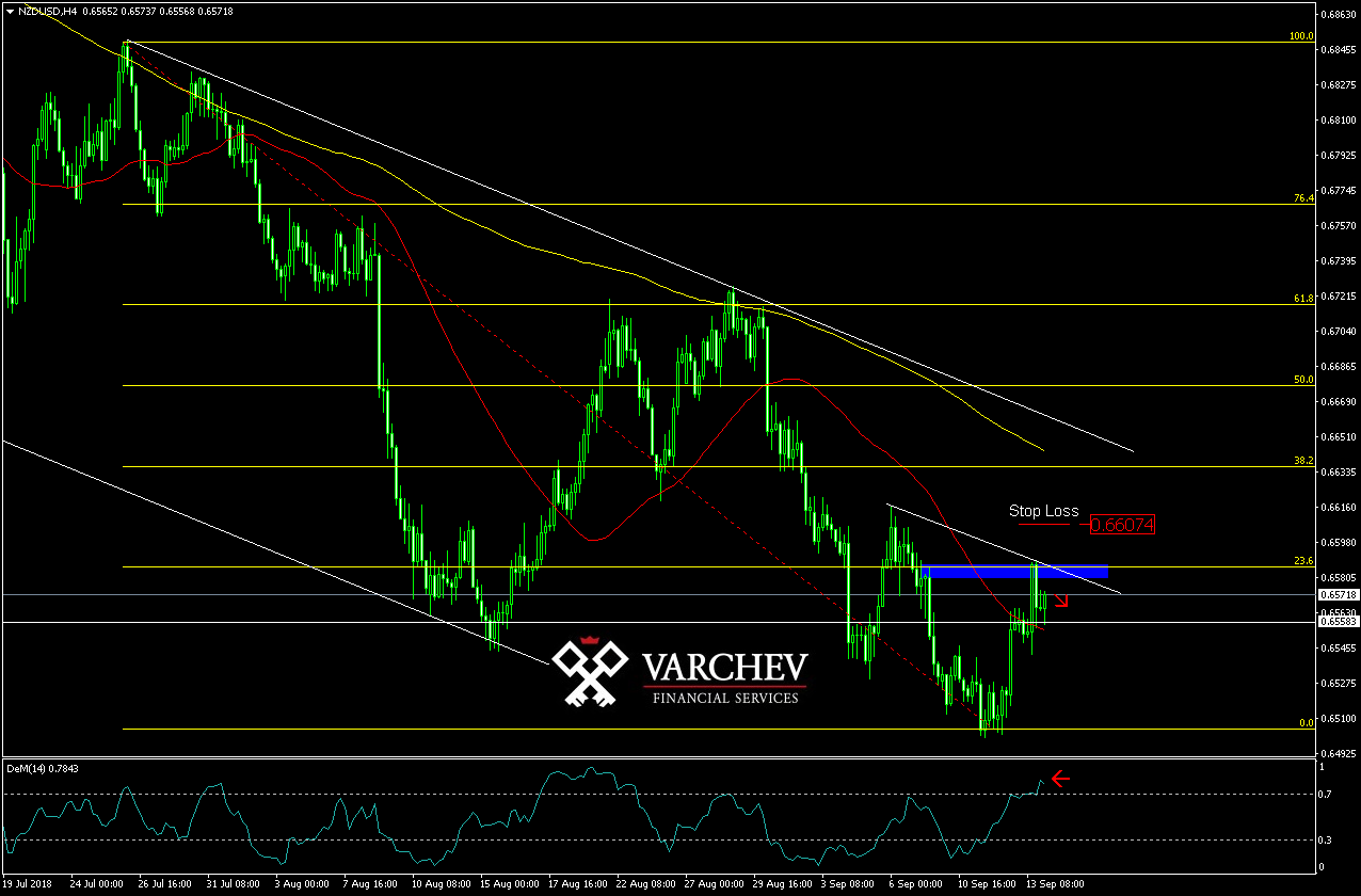 Varchev Finance - NZD/USD short term expectations
