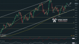 Varchev Finance - WTI short term expectation