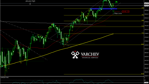 Varchev Finance - SPX short term expectations