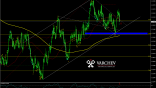 Varchev Finance - USD/CAD short term expectations