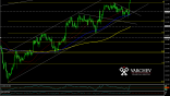 USD/JPY H1 Chart