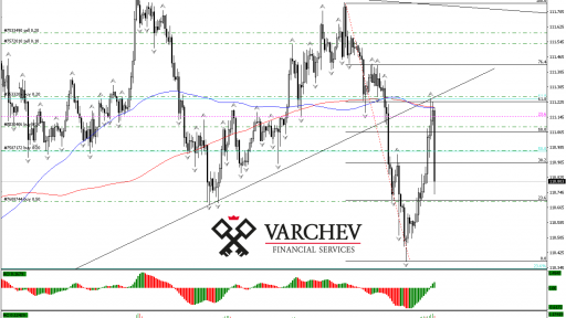 USD/JPY H1