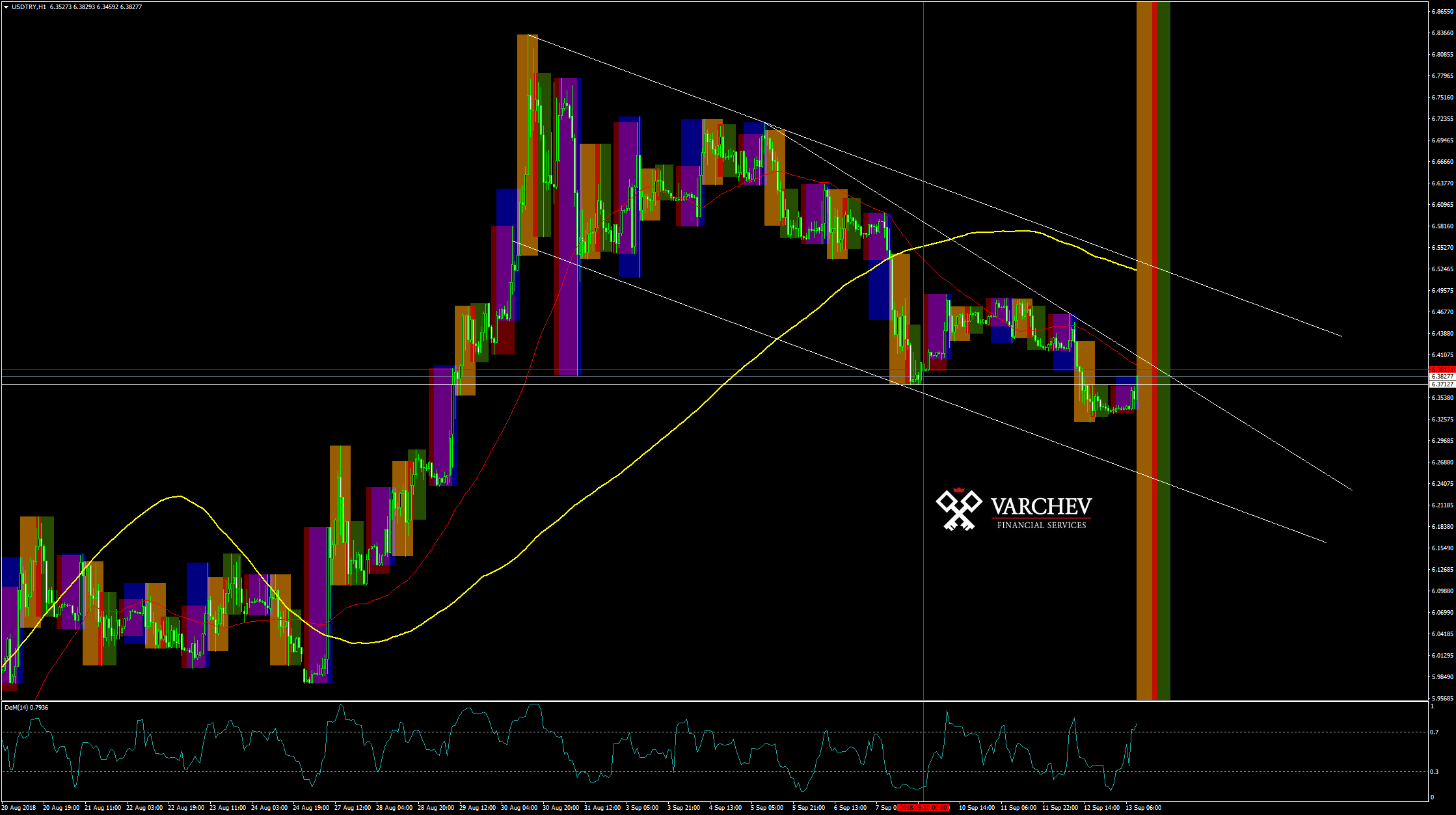 USD TRY chart