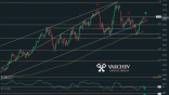 Varchev Finance - WTI Short term expectations