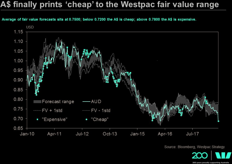 Westpac expectation for AUD/USD