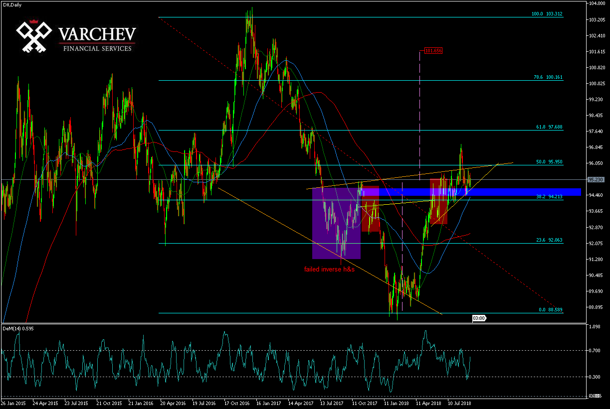 Varchev DXY daily