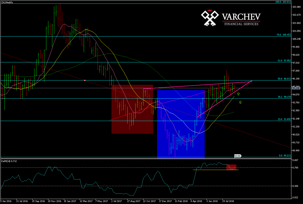 Varchev DXY weekly