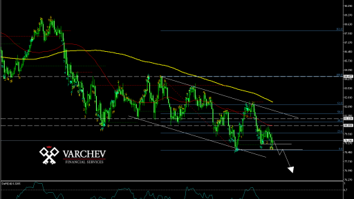 AUD/JPY Daily