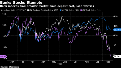 Bank Stocks Stumble