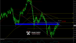 Varchev Finance - EUR/CHF short term expectations