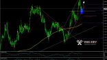 GBP/AUD Daily Chart