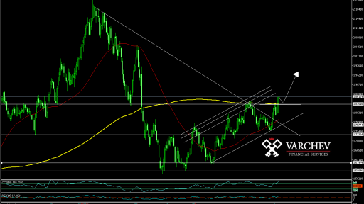 GBP/AUD Weekly Chart