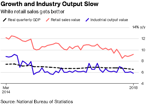 Growth and Industry Output