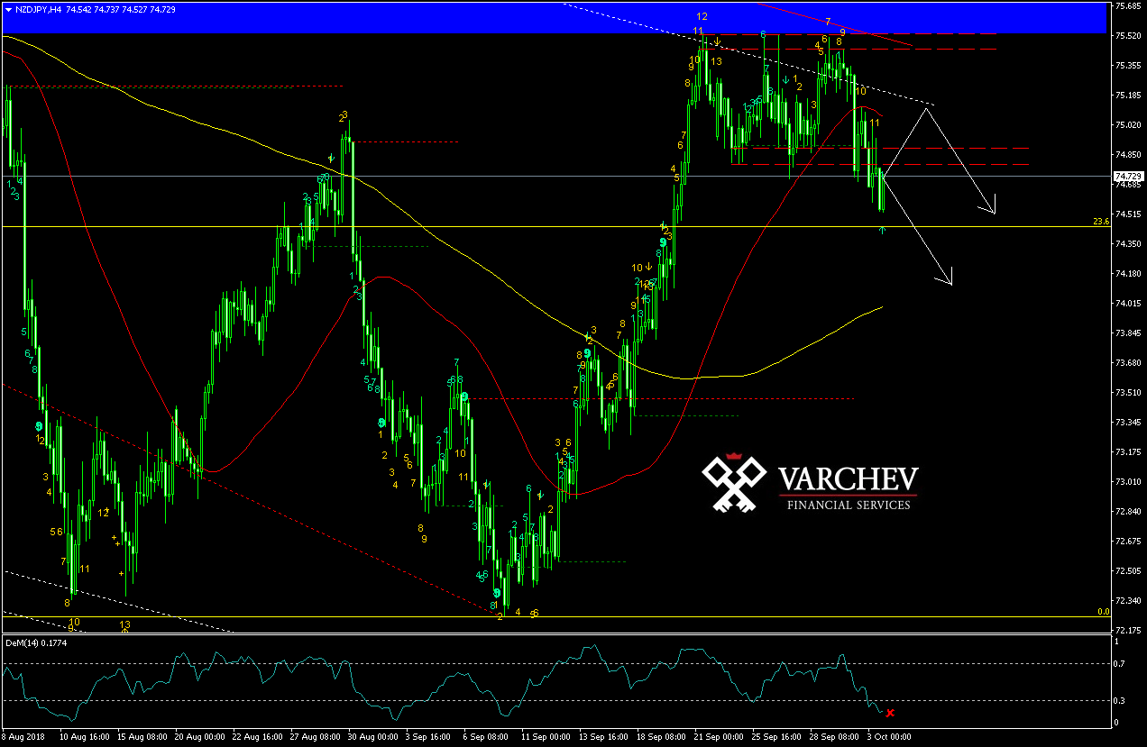 Varchev Finance - NZD/JPY Mid term expectations