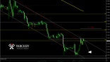 USD/TRY H1 Chart