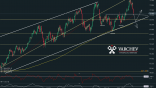 WTI Short term expectations