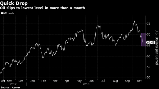 wti long term trend - Bloomberg terminal