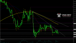 GBP/USD H1 Chart