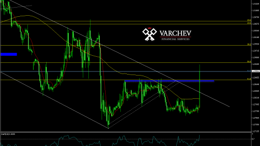 Varchev Finance GBP/USD H1