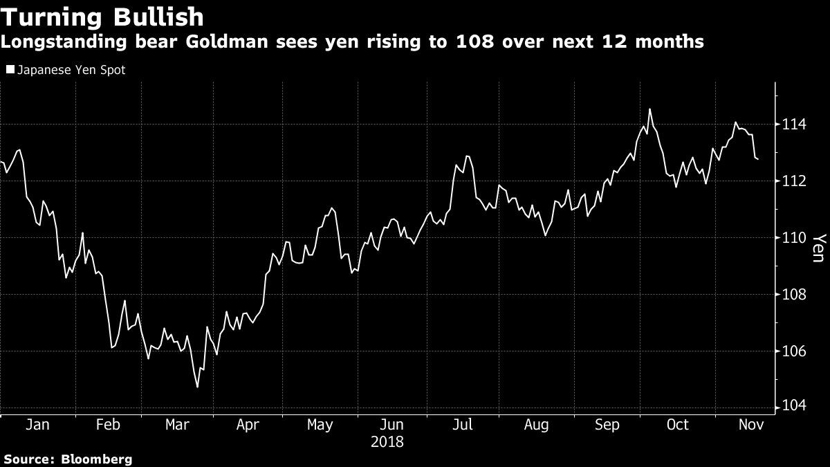 Goldman Sachs bullish on Yen
