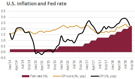 US Inflation and Fed Rate