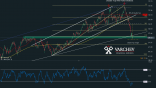 Varchev Finance - WTI mid term expectations