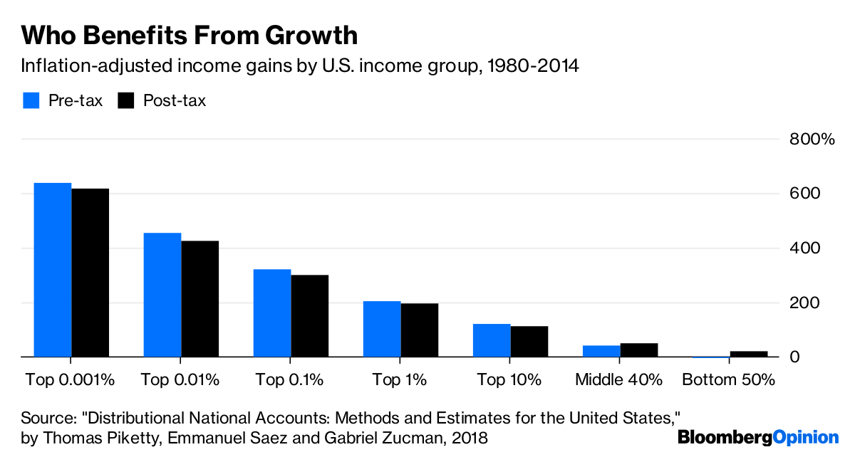 who-benefits-from-growth