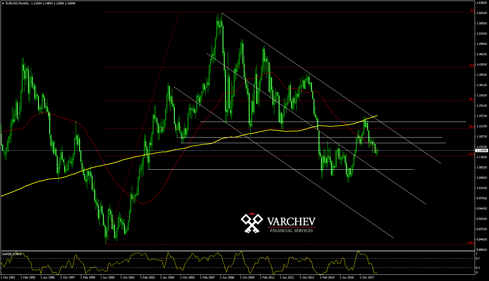 EURUSD Monthly Chart Technical Prediction 2019
