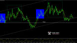 EURUSD Monthly Chart Analisys