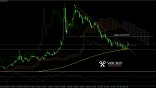 EURTRY Daily