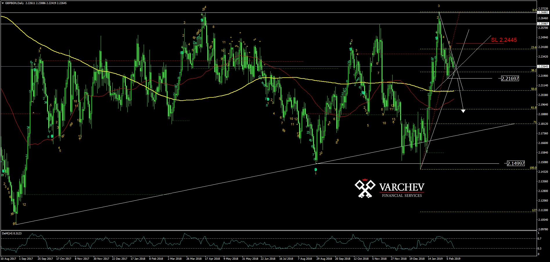 GBPBGN Daily