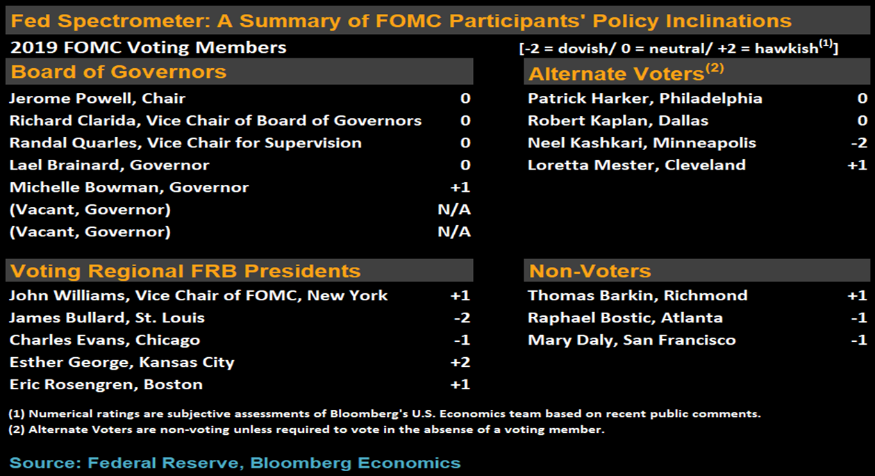 Week of Central Banks  Is there a new dovish wave?